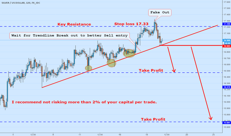 XAGUSD: Key Resistanc And nice rejection bar Daily chart
