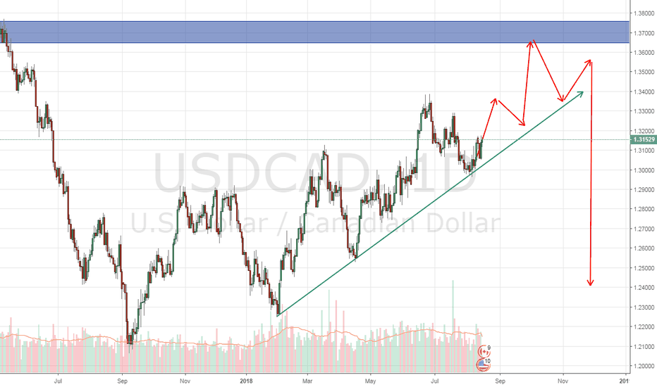 USDCAD: A bit up and a lot down