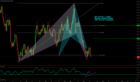 EURAUD: BAT + CYPHER FORMATION with double bottom on EURAUD