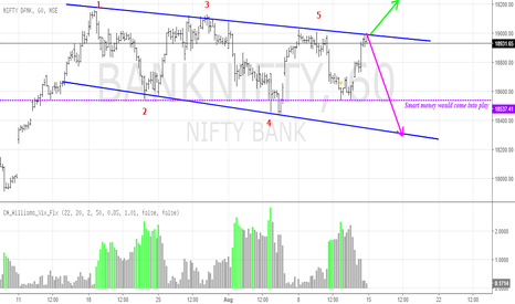 BANKNIFTY: BANK NIFTY - Flag Pattern or Descending triangle?