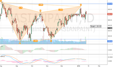 """ASIANPAINT: Asian Paint """"Short"""" before Q3 Results"""