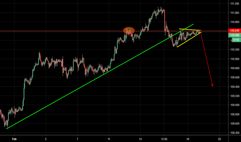 USDJPY: USD/JPY - Symmetrical triangle/bear flag after trend break
