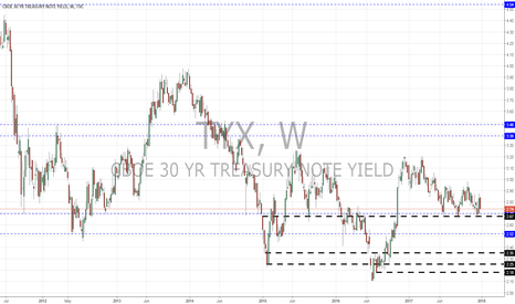 TYX: TXY 30YR T-NOTE