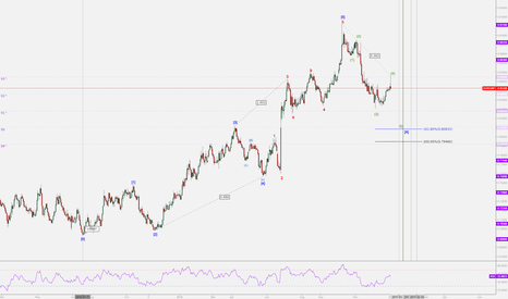 EURGBP: EURGBP Wave Position
