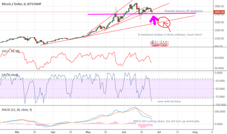 BTCUSD: Possible Short