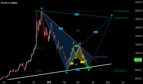BTCUSD: Bitcoin - Bullish Dragon