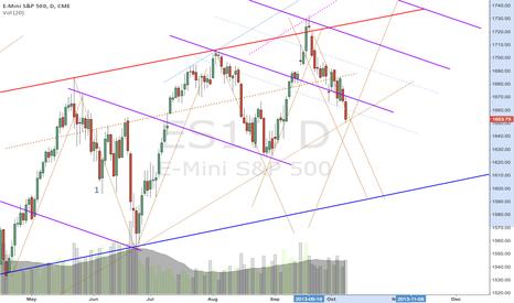 ES1!: it hasn't break down yet.