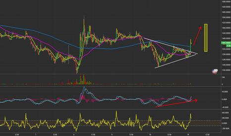 BCHUSD: $BCHUSD - 15 Min. chart