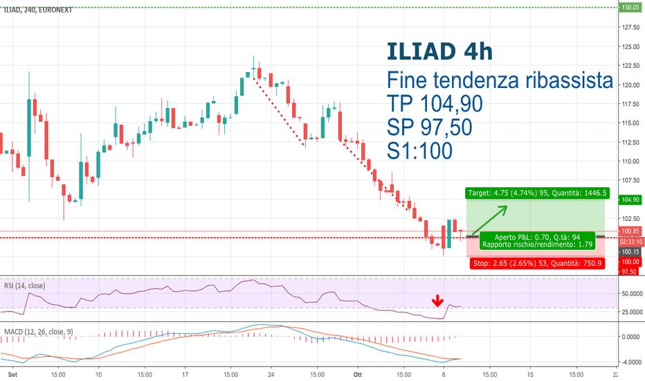 ILD: Iliad Long _ Price Action