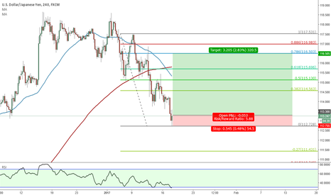 USDJPY: Toward 116.5