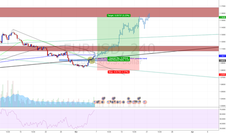 EURUSD: EURUSD Potential Long Trade