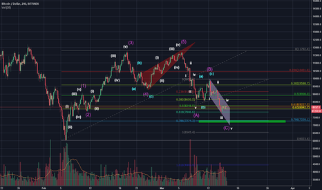 BTCUSD: .786 and 7250