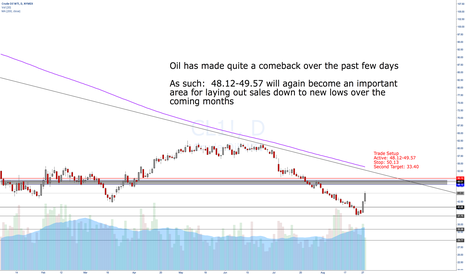 CL1!: Oil:  Taking it in the shorts!