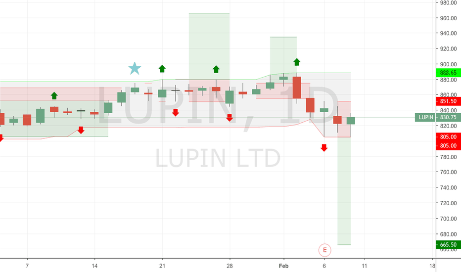 LUPIN: Lupin for 665?!