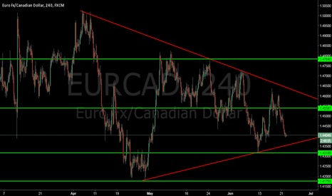 EURCAD: Triangle pattern