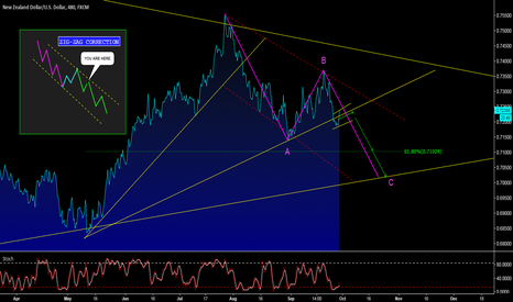 NZDUSD: NZD/USD - CONSOLIDATION BEFORE FURTHER DOWNSIDE