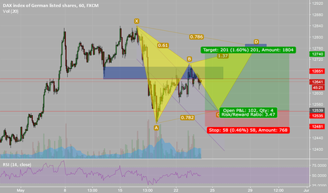 GER30: DAX - Bullish Gartley???