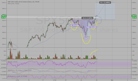 SPX500: Inverse head and shoulder on hourly SPY