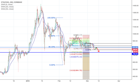 ETHUSD: ETHUSD - Retrace Before A Plunge