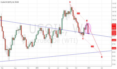 USOIL: WTI crude oil mid-term bearish signs