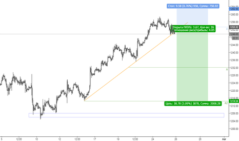 XAUUSD: Gold / Xauusd / Short / Sell