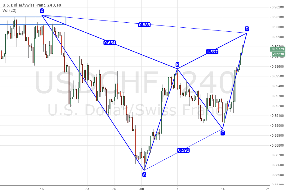 Gartley, Low risk trade opportunity