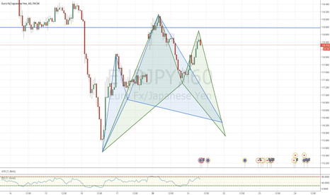 EURJPY: stop and reverse
