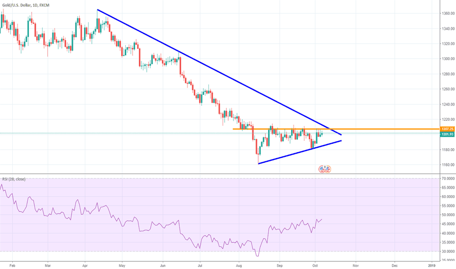 XAUUSD: Gold is at a triangle, will show new trend soon.