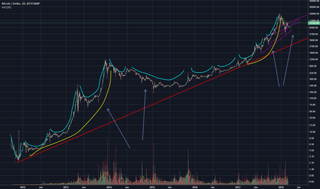 BTCUSD: log says bear .liner say bull!