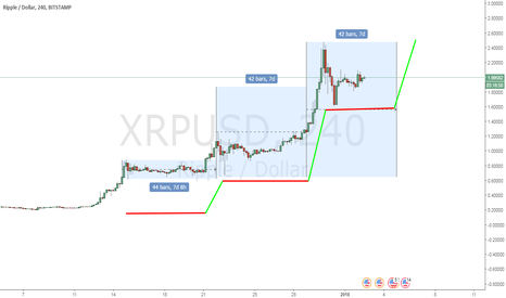 XRPUSD: XRP TIME CYCLES ( 7 DAYS CYCLE )