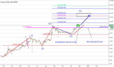 Trend Analysis See the Top Trending Ideas Free on TradingView – Trend Analysis