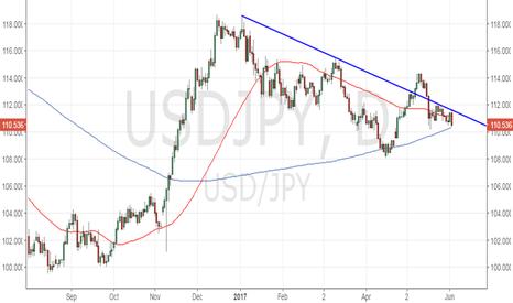 USDJPY: USD/JPY - Bears... wait for a daily close below 200-DMA