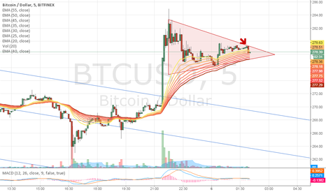 BTCUSD: Playing a quick run up outside of this consolidating triangle.