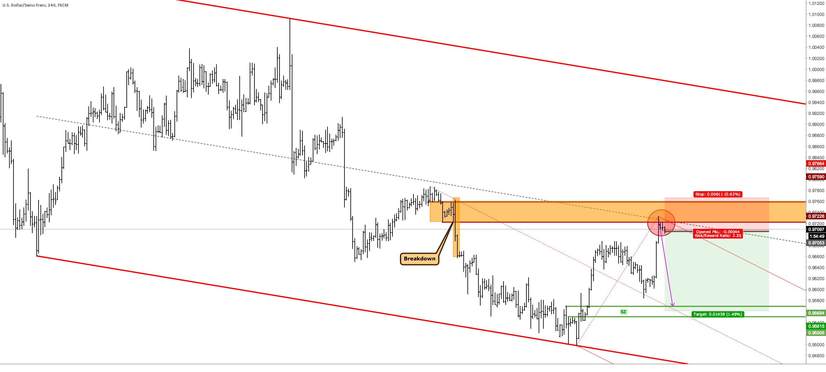 USDCHF ST - Potential Turn @ Centerline