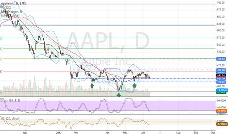 AAPL: $AAPL Inverted Head&Shoulders(Edited)