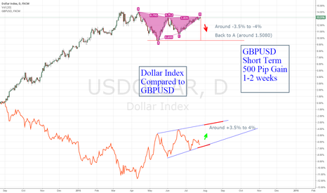 USDOLLAR: GBPUSD Short based on completed ABCD vs Dollar Index