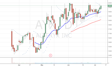 AYX: New IPO near highs