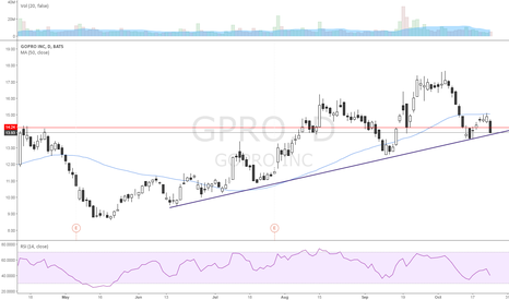GPRO: Long here vs 13.7 pivot