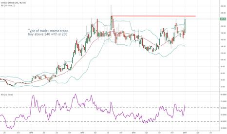 COSCO: possible momentum trade  happening
