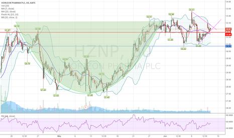 HZNP: $HZNP  I like the Look of tomorrow's chart