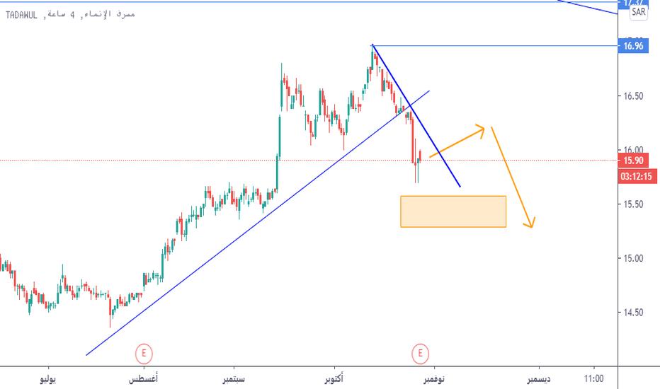 الرسم البياني وسعر سهم مصرف الإنماء Tradingview