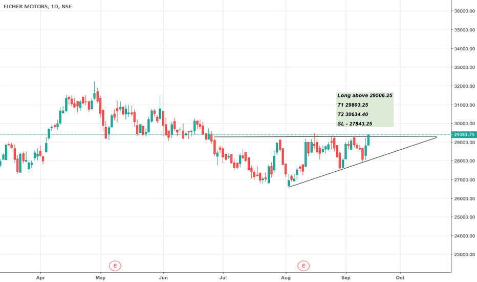 EICHERMOT: Eicher Motors - Break out