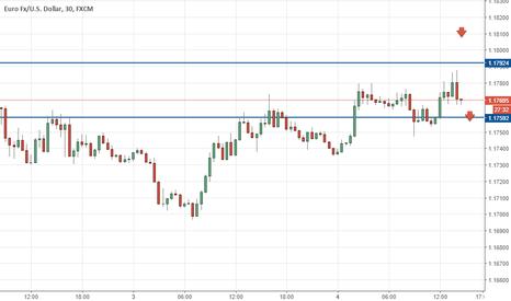 EURUSD: Eur/usd strategy
