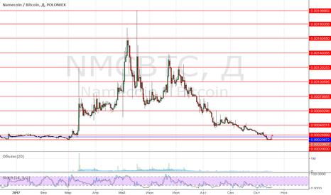 NMCBTC: NMC-BTC Poloniex