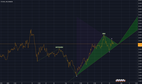 ETCUSD: etc head and shoulders