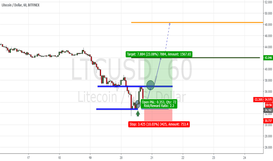 LTCUSD: Support and resistance