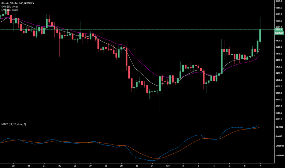 BTCUSD: XRP, ETH & Bitcoin All Moving Well