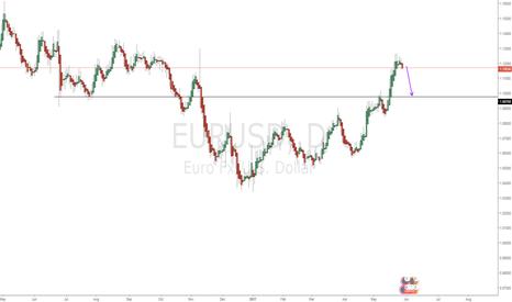 EURUSD: Sell opportunity