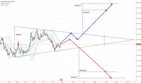 USDRUB_TOM: Сформировался симметричный треугольник с 21.04.17