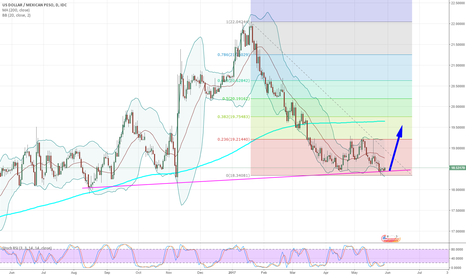 USDMXN: USDMXN - Daily - Potential BUY